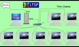 Thin Client - Redes Completas e Económicas
