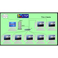 Redes Completas e Económicas - Thin Client